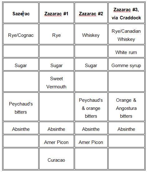 Z2 chart